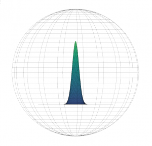 The radiation pattern of an isotropic antenna