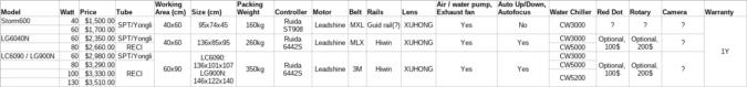 Tabellarische Auflistung der Offerte für vier verschiedene Laser-Modelle: Storm600, LG6040N, LC6090 und LG900N.
